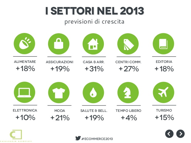 settori-ecommerce-2013[1]