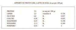 apporti nutritivi latte soia