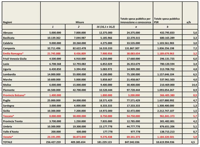 Fondi stanziati nei PSR 2014-2020 per gli interventi su innovazione e conoscenza  (valori espressi in euro)