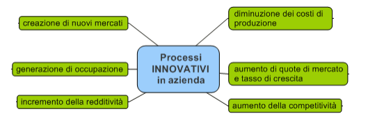 benefici innovazione