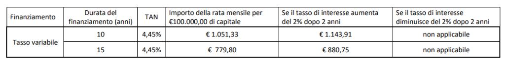 Esempio Mutuo ipotecario Agricoltura tasso Variabile