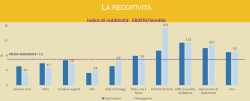 redditività imprese agroalimentari
