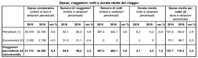 spese stranieri in italia per giorno