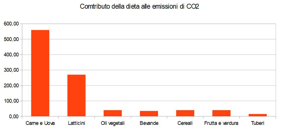 Dieta Contributo CO2 Paesi europei Media